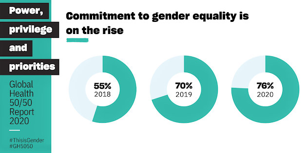 Commitment to Gender on the Rise